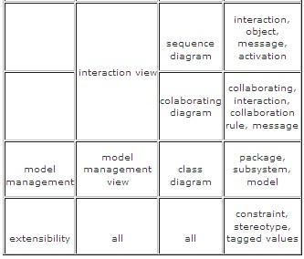 Perjalanan panjang just another wordpress weblog page 2 structural classification dynamic behavior dan model management bisa kita pahami dengan mudah apabila kita melihat gambar diatas dari diagrams ccuart Gallery